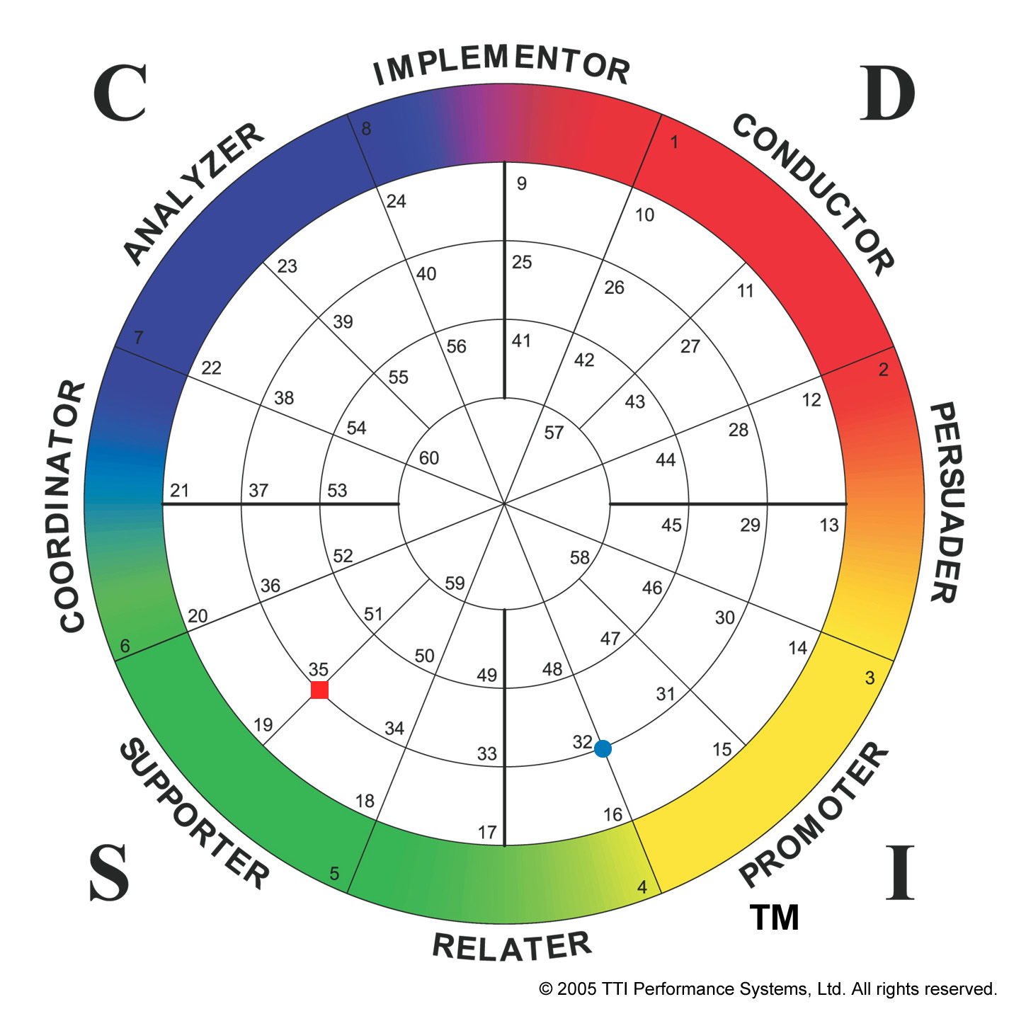DISC Behavior Assessment